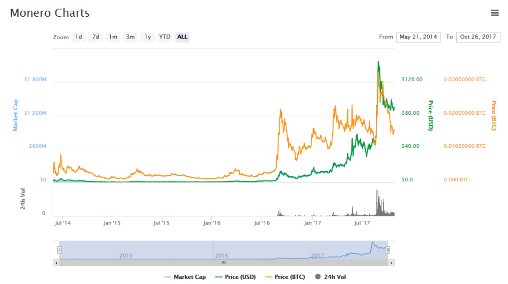 Monero Coin Marketcap