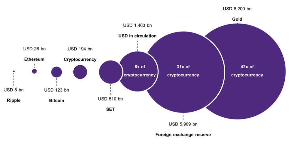 รูปที่ 2: มูลค่าตลาด cryptocurrency มีขนาดเล็กกว่าสกุลเงินดอลลาร์สหรัฐฯ ที่หมุนเวียนในระบบเศรษฐกิจกว่า 8 เท่า หรือเล็กกว่าสินทรัพย์อย่างทองคำถึง 42 เท่า หน่วย: พันล้านดอลลาร์สหรัฐฯ ที่มา: การวิเคราะห์โดย EIC จาก coinmarketcap, SET, Federal reserve, IMF และ Business Insider