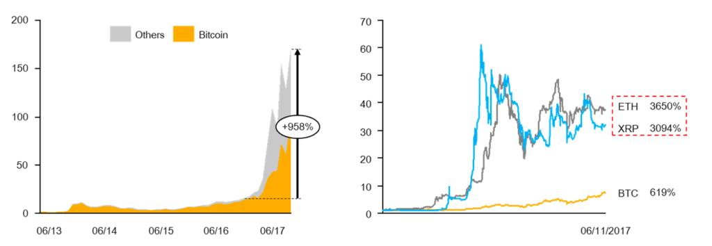 รูปที่ 1: มูลค่าของ cryptocurrency เพิ่มขึ้นอย่างมากในช่วงที่ผ่านมา หน่วย: พันล้านดอลลาร์สหรัฐฯ, Index