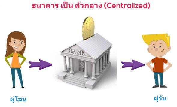 ความเป็นศูนย์กลางหรือระบบที่รวมทุกอย่างไว้ที่ตัวกลาง (Centralized)