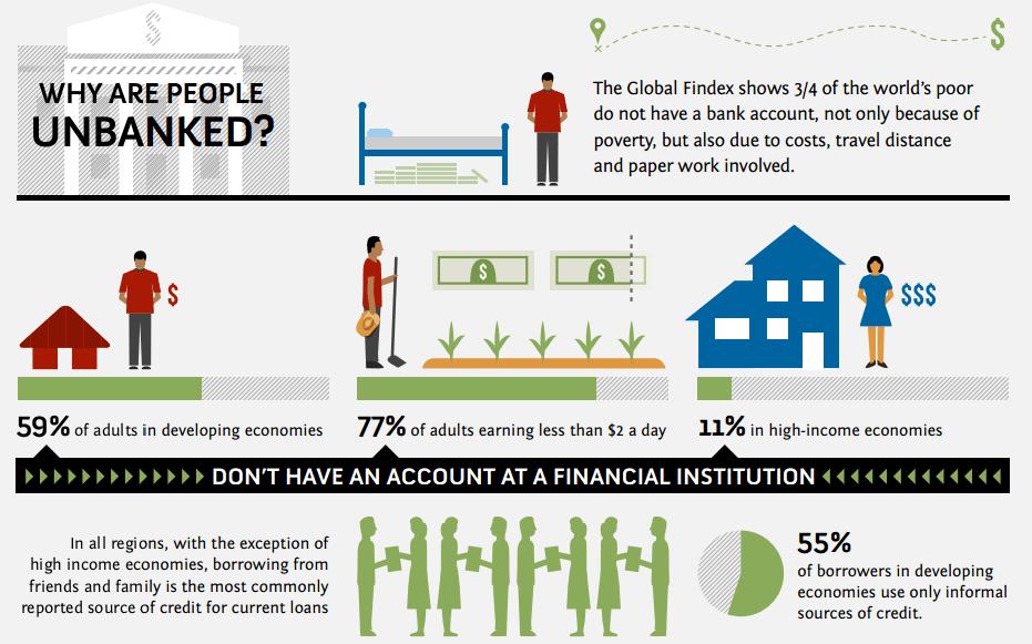 ทำไมคนถึงไม่ทำธุรกรรมในธนาคาร?