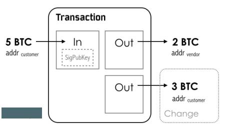 Cryptocurrency คืออะไร และคุณควรที่จะลงทุนกับมันหรือไม่